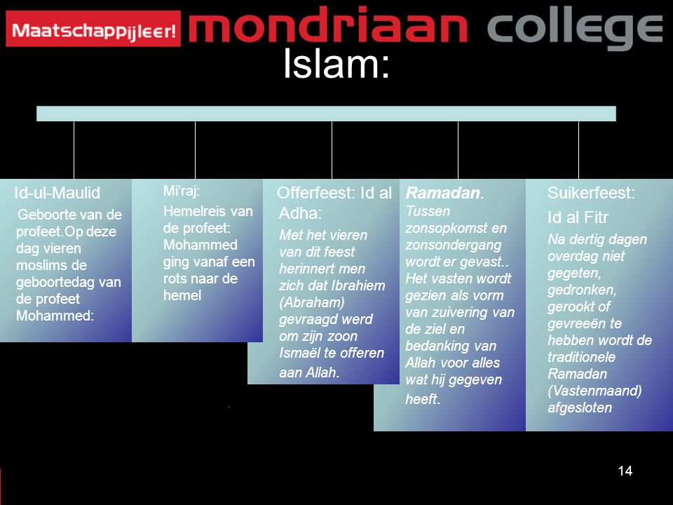Islam: Id-ul-Maulid Offerfeest: Id al Adha: