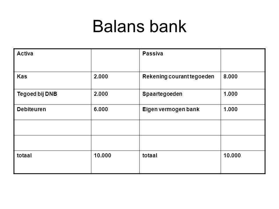 Balans bank Activa Passiva Kas 2.000 Rekening courant tegoeden 8.000