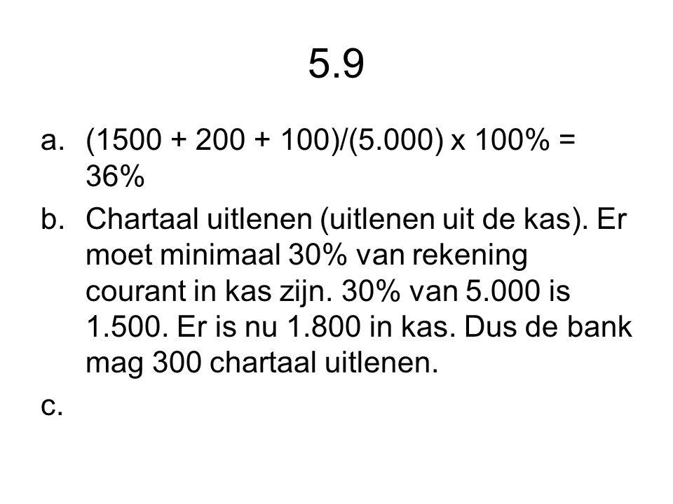 5.9 (1500 + 200 + 100)/(5.000) x 100% = 36%