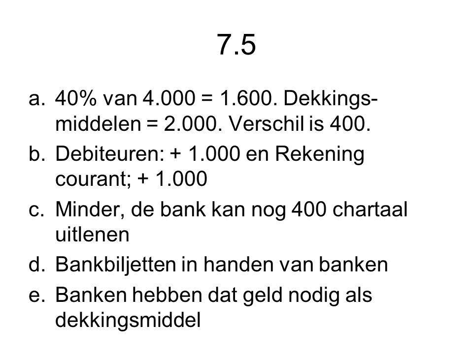 7.5 40% van 4.000 = 1.600. Dekkings-middelen = 2.000. Verschil is 400.
