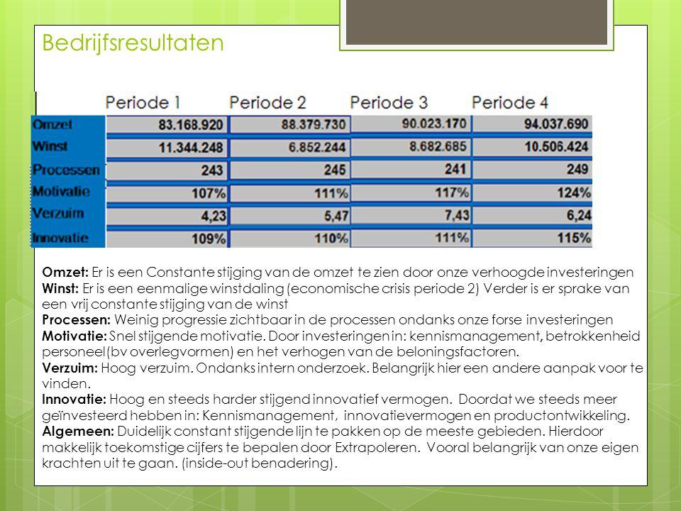 Bedrijfsresultaten Omzet: Er is een Constante stijging van de omzet te zien door onze verhoogde investeringen.
