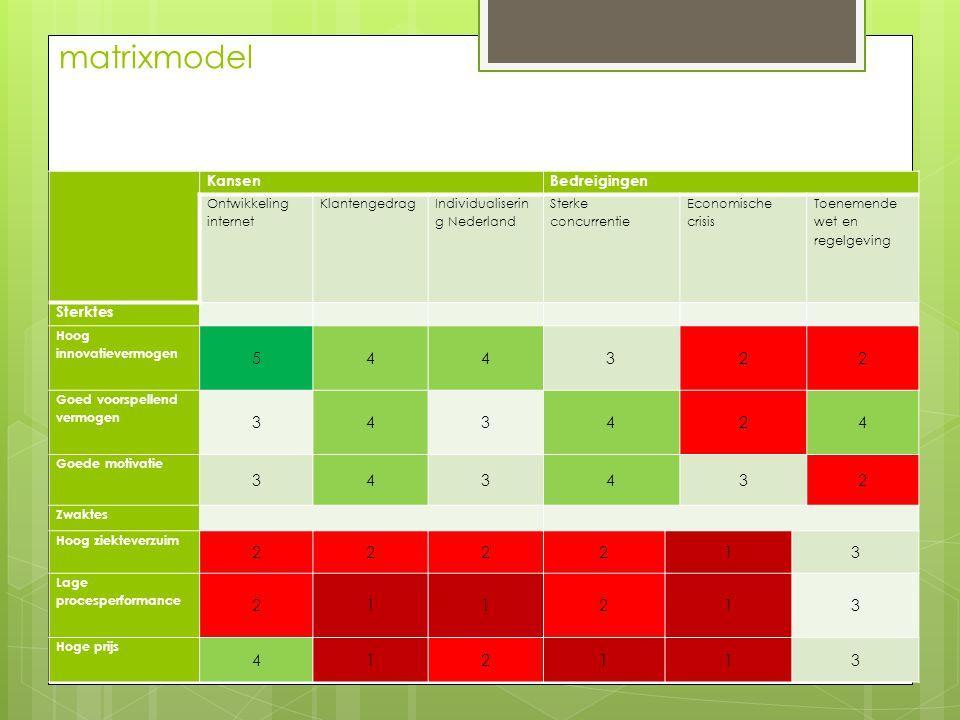 matrixmodel 5 4 3 2 1 Kansen Bedreigingen Sterktes