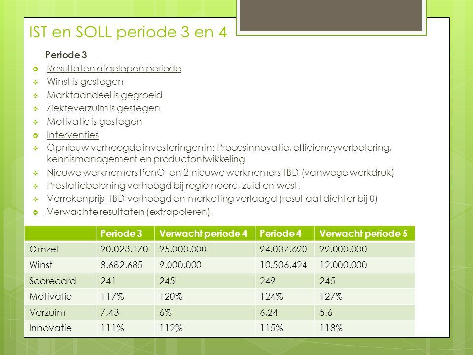 IST en SOLL periode 3 en 4 Periode 3 Resultaten afgelopen periode