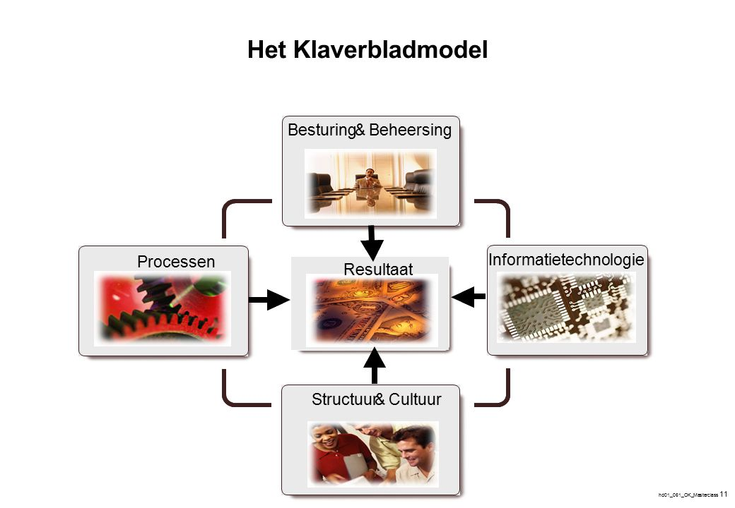 De Waardeketen Strategievorming en uitvoering Marketing