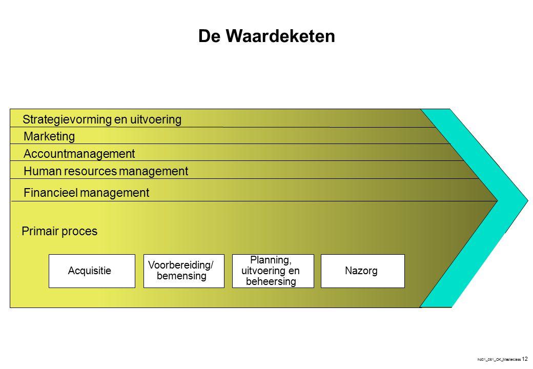 Opstellen van de procesketen en selecteren van de meest relevante processen
