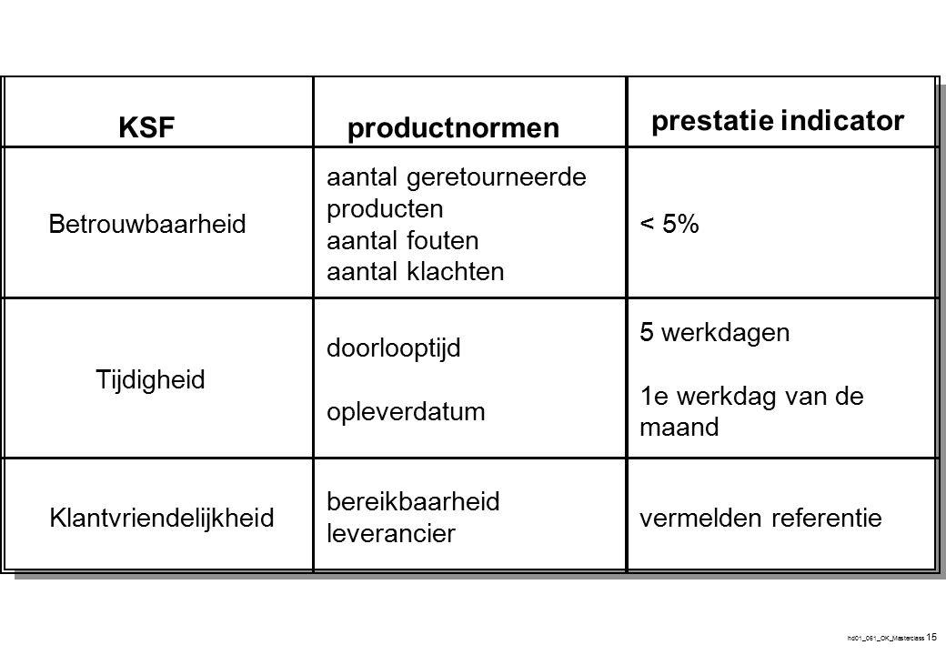 1 2 3 4 Proces Productnormen 1 2 3 Regeling Invoer - - Flexibiliteit