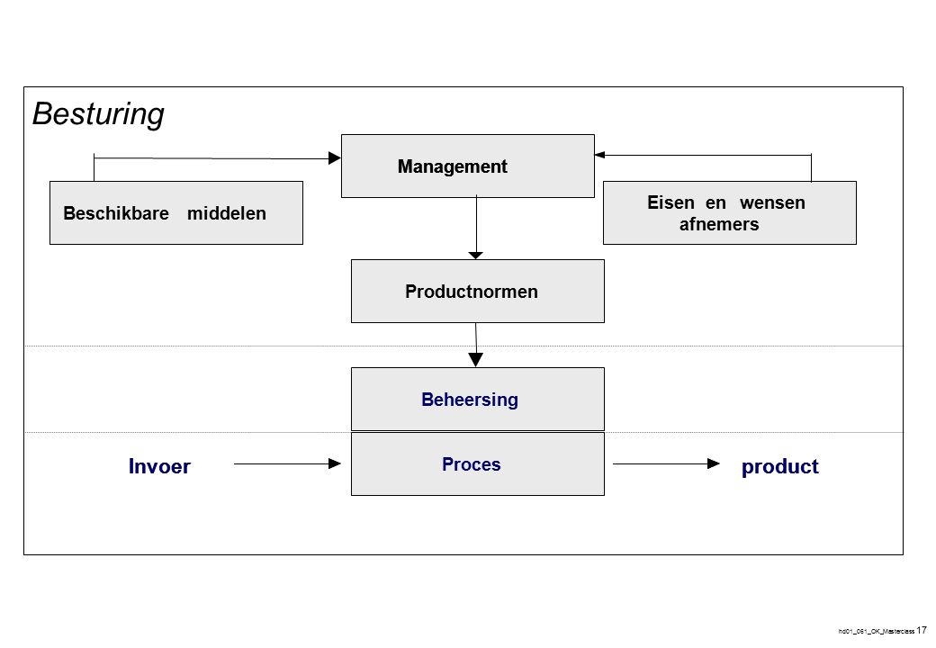 4 Beheersing 1 2 3 4 Leer - vermogen Invoer product Regeling Regeling
