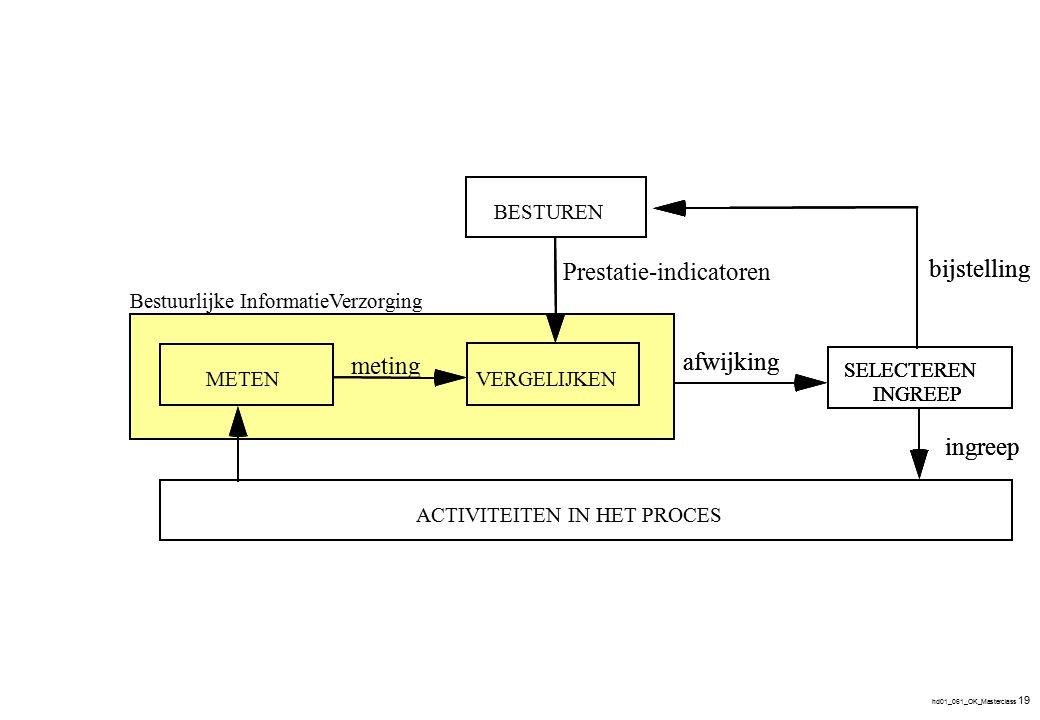 prestatie-indicatoren procesinrichting procesinrichting