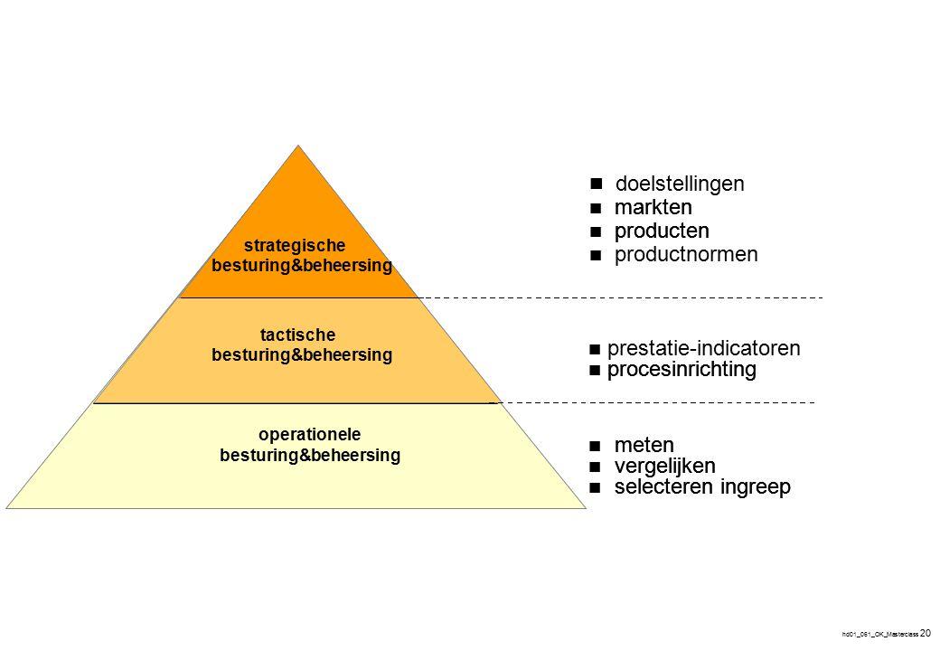 Procesinrichting Besturing en beheersing Organisatie onderdeel -