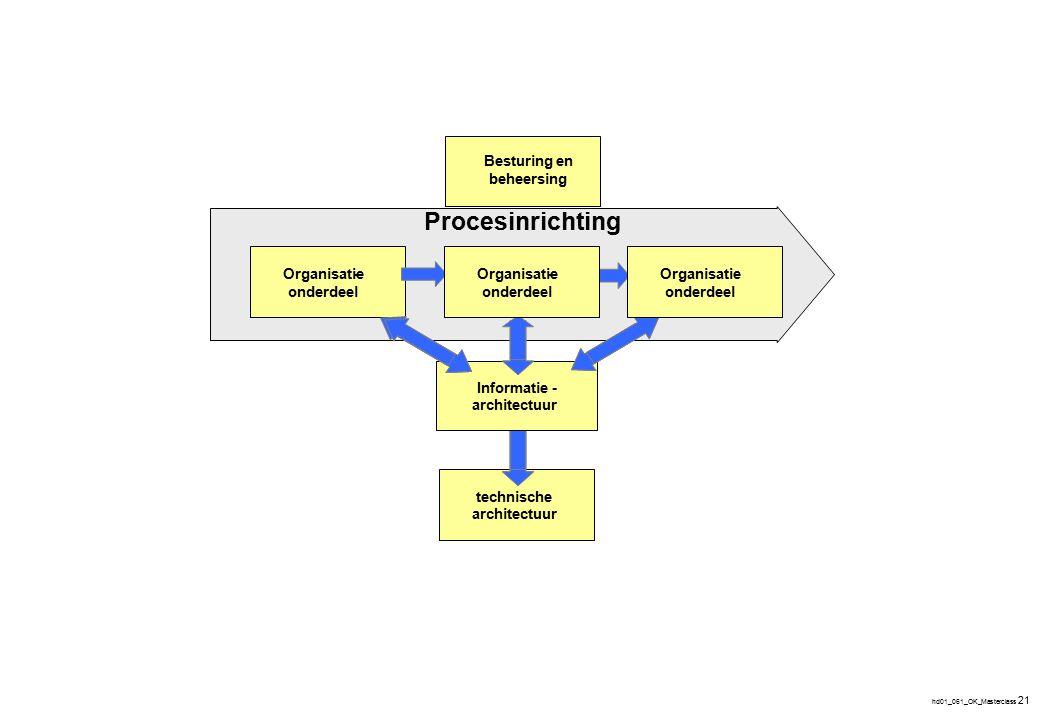 Procesinrichting ICT ondersteuning Doorvertaling naar