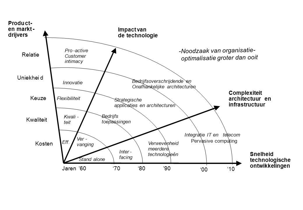 Scope en diepgang bij organisatieoptimalisatie