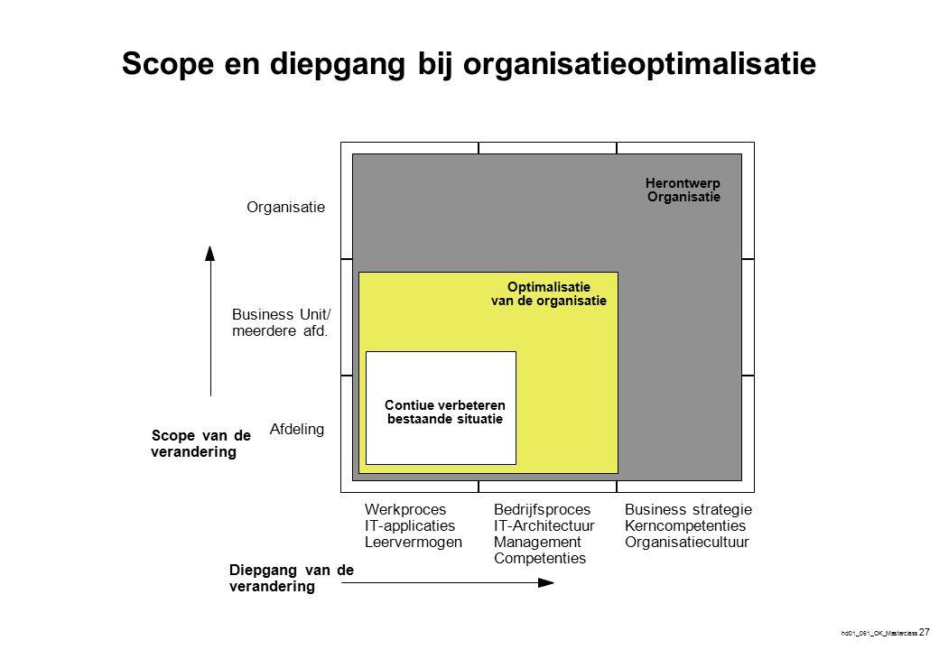 Ontwikkelfasen bij organisatieoptimalisatie