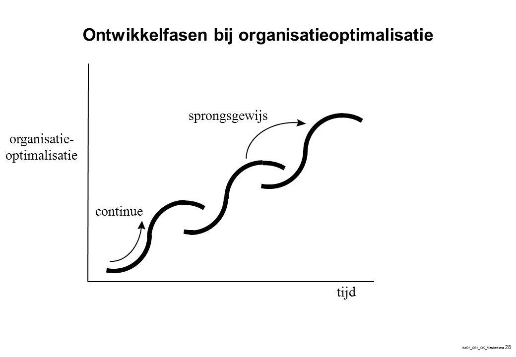 Relevante vraagstukken waarop Organisatieoptimalisatie focust