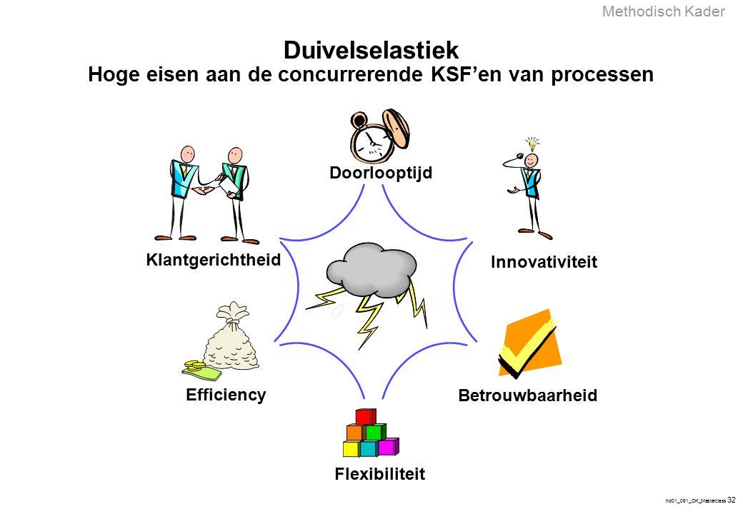 Kader en hulpmiddelen voor organisatieoptimalisatie