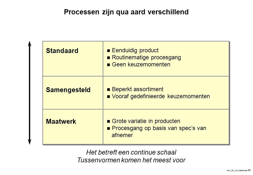 Eigenschappen per procestype