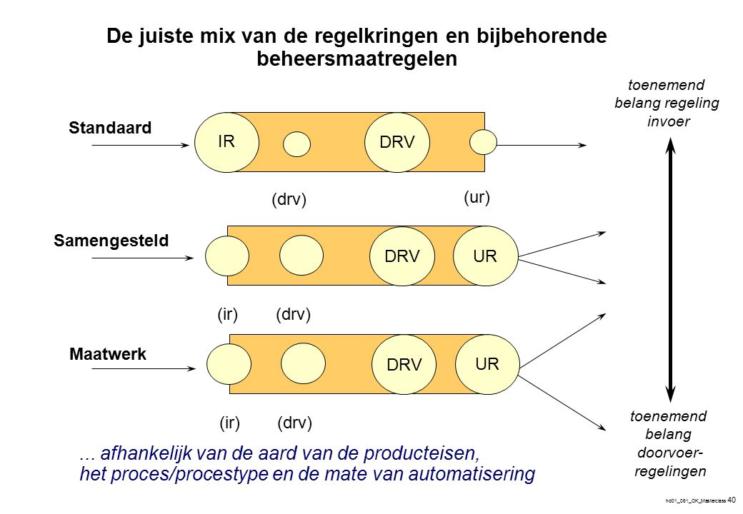 Procesmanagement…… sturing en beheersing