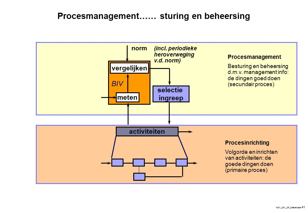 Het belang van een bepaald type maatregel is afhankelijk van de procesnormen en de aard van het proces