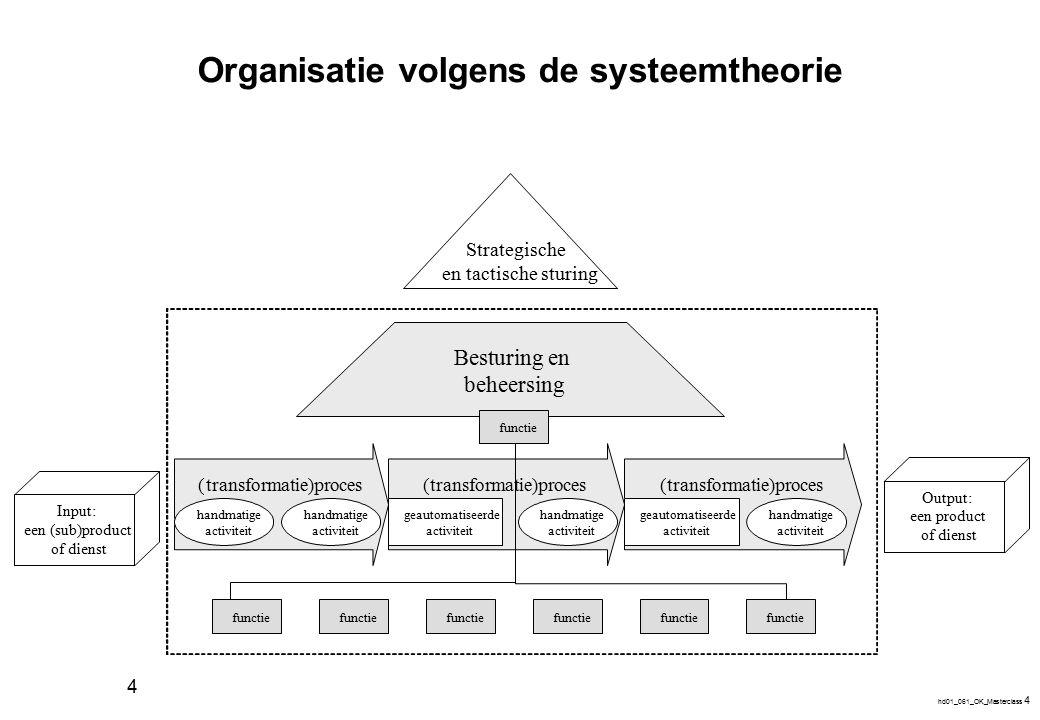 Organisaties volgens het 7 S'en model