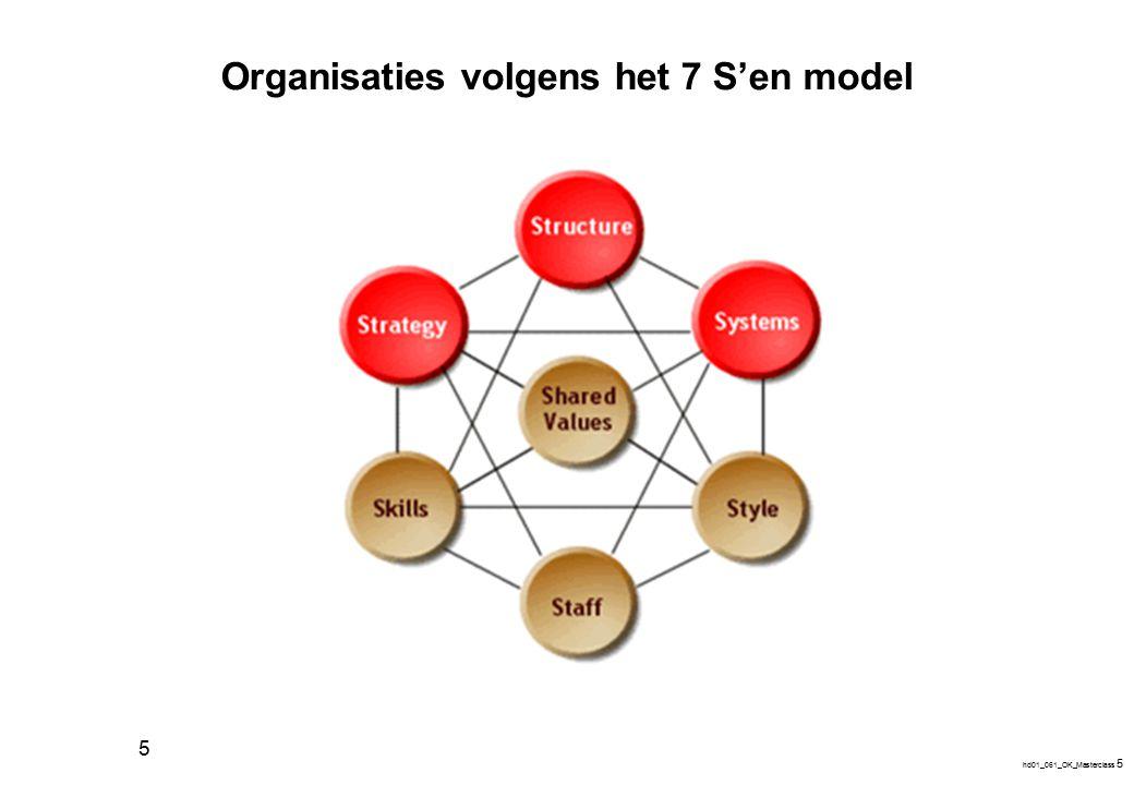 Organisatiemodel van Mintzberg