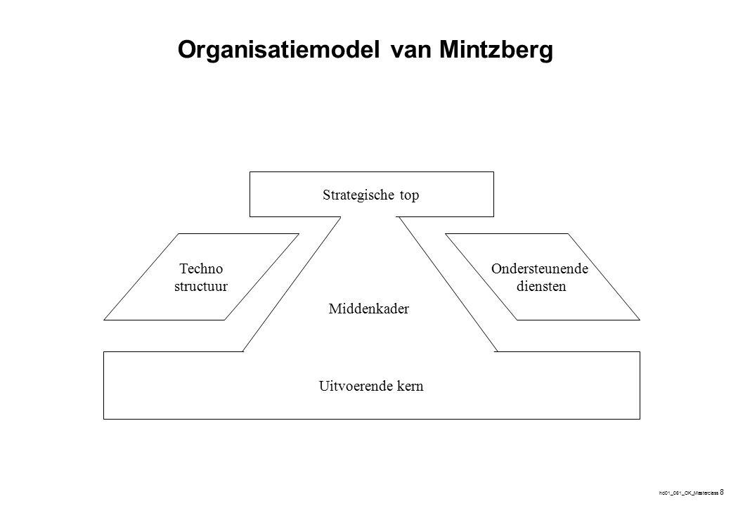 Inhoud van het boek Hoofdstuk 1: Wat is een organisatie