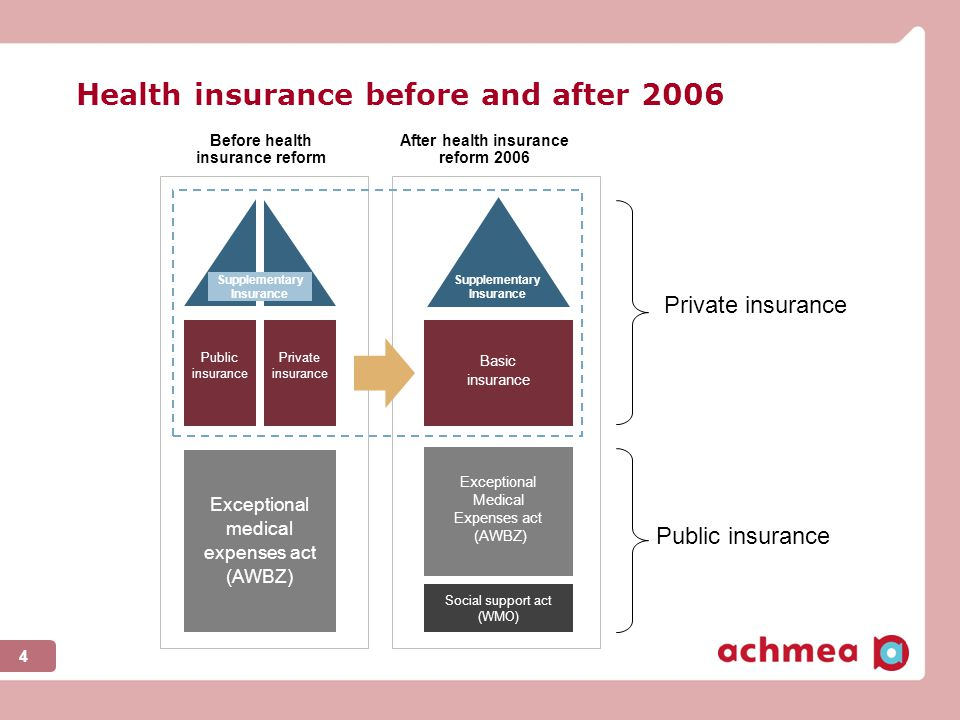 Before health insurance reform After health insurance reform 2006