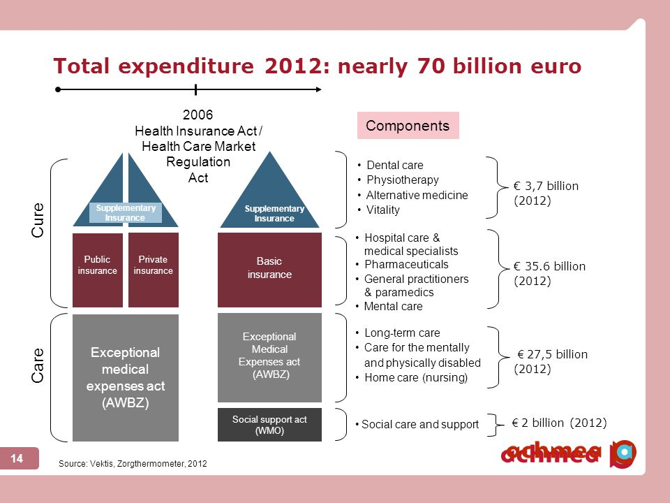Total expenditure 2012: nearly 70 billion euro