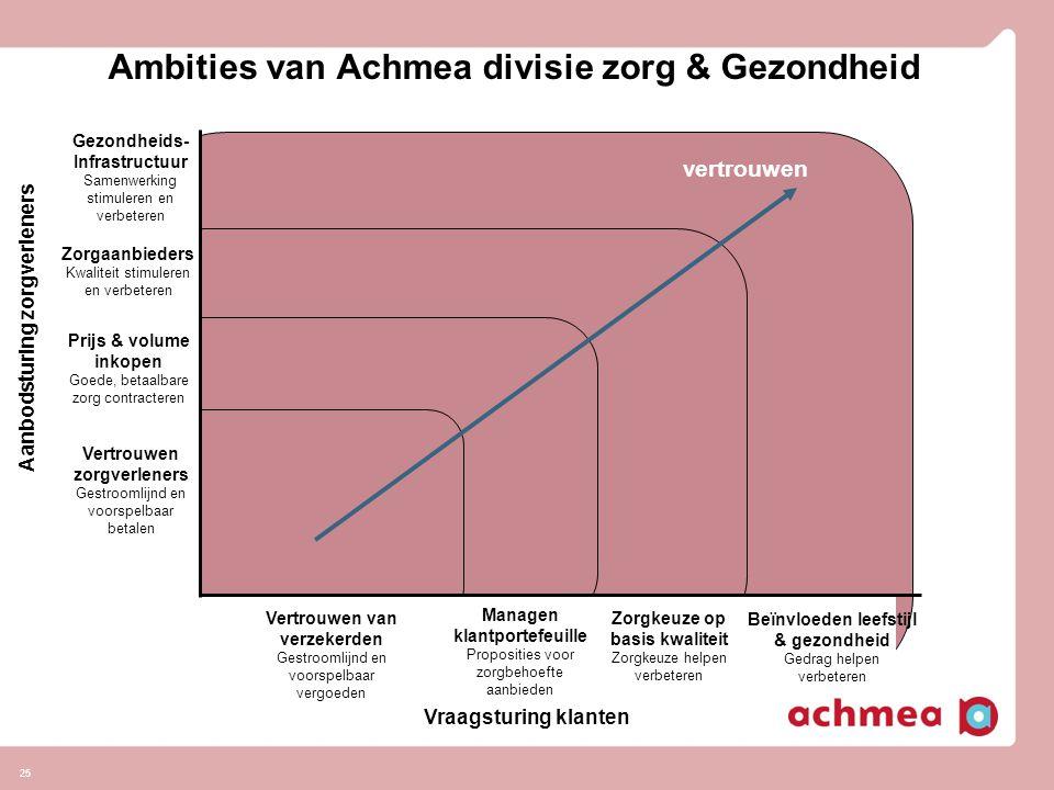 Ambities van Achmea divisie zorg & Gezondheid