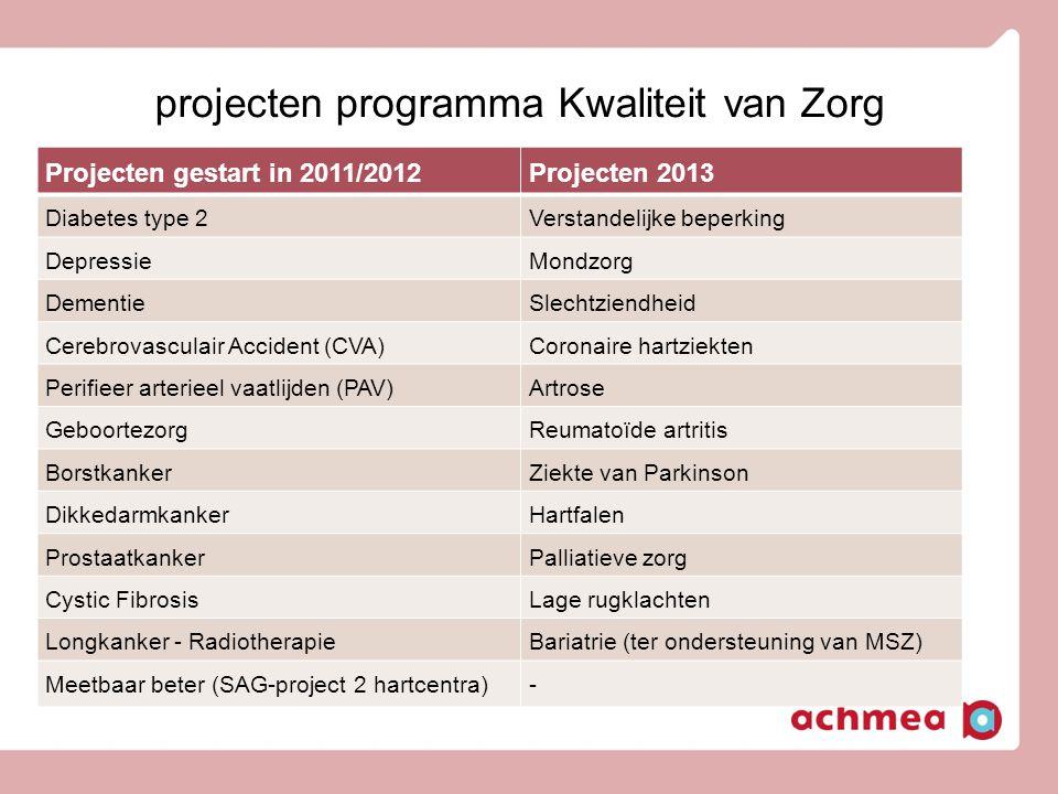 projecten programma Kwaliteit van Zorg