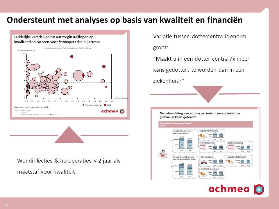 Ondersteunt met analyses op basis van kwaliteit en financiën