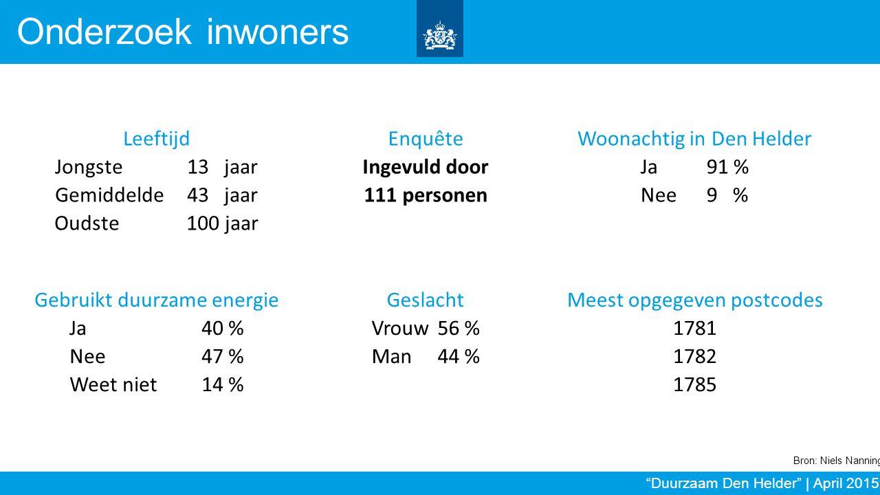 Onderzoek inwoners Enquête Ingevuld door 111 personen Leeftijd