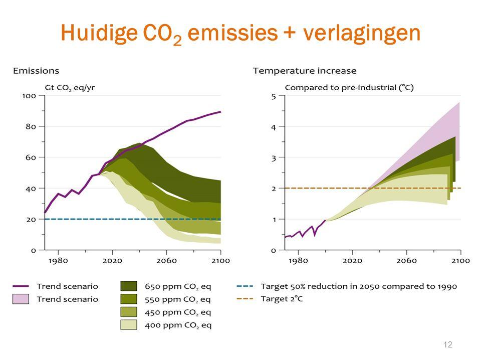 Huidige CO2 emissies + verlagingen