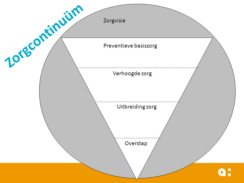 Zorgcontinuüm Zorgvisie Preventieve basiszorg Verhoogde zorg