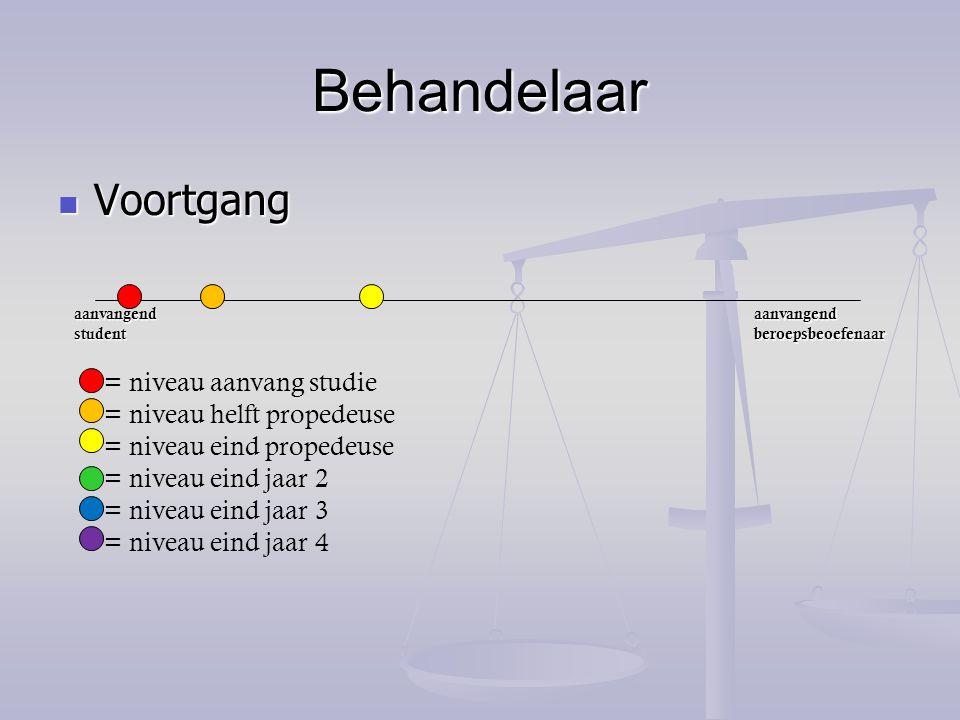 Behandelaar Voortgang = niveau aanvang studie