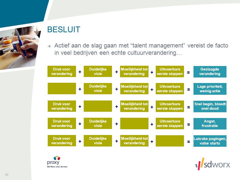 BESLUIT Actief aan de slag gaan met talent management vereist de facto in veel bedrijven een echte cultuurverandering…
