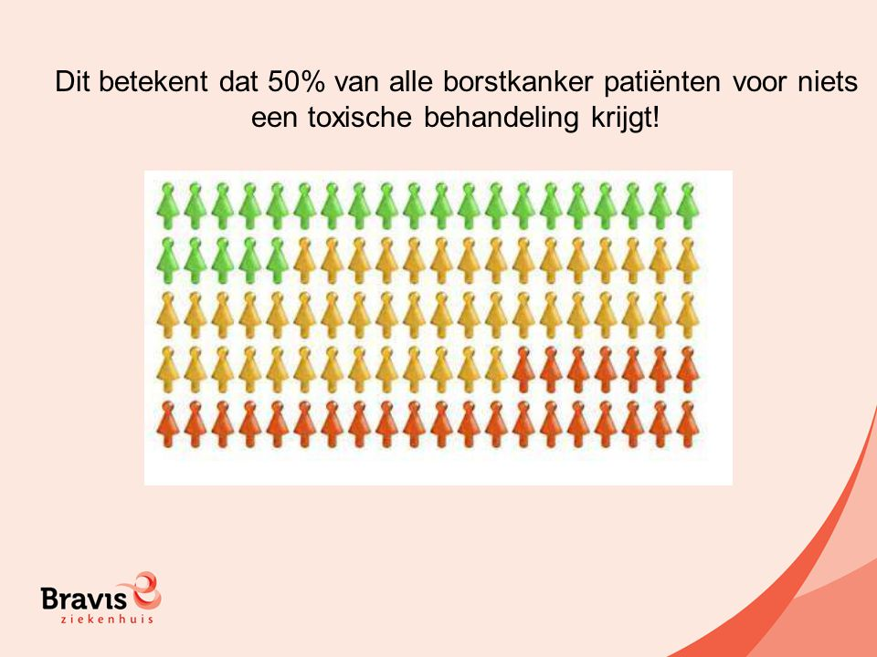 Dit betekent dat 50% van alle borstkanker patiënten voor niets een toxische behandeling krijgt!