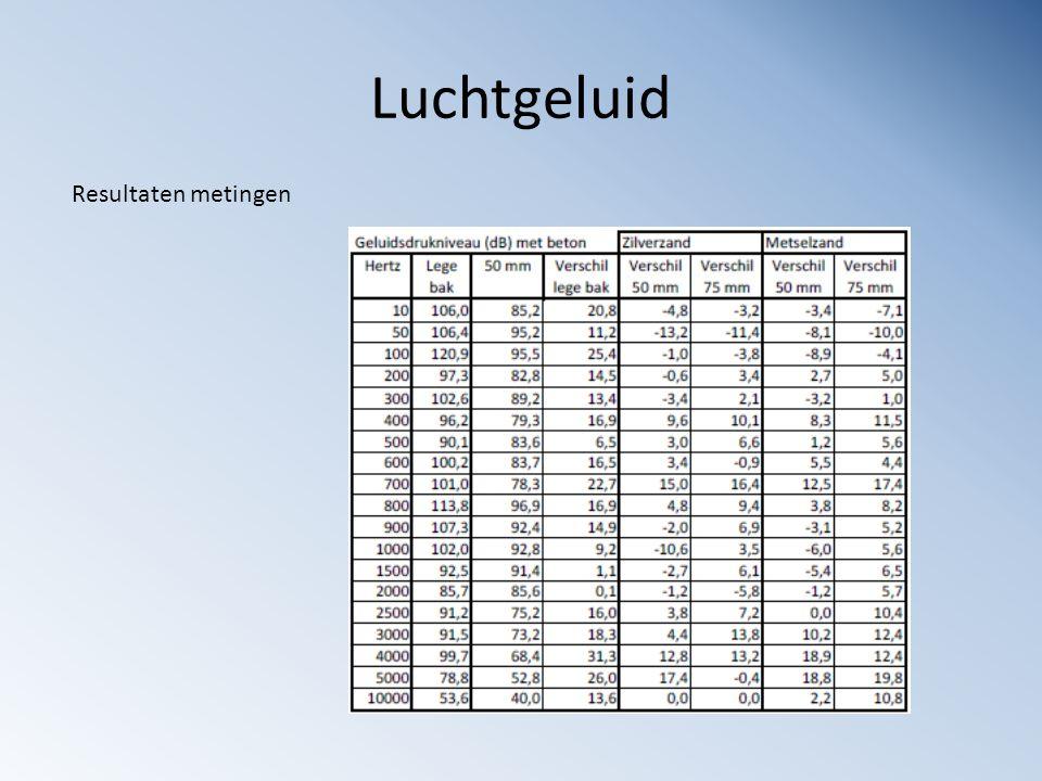 Luchtgeluid Resultaten metingen