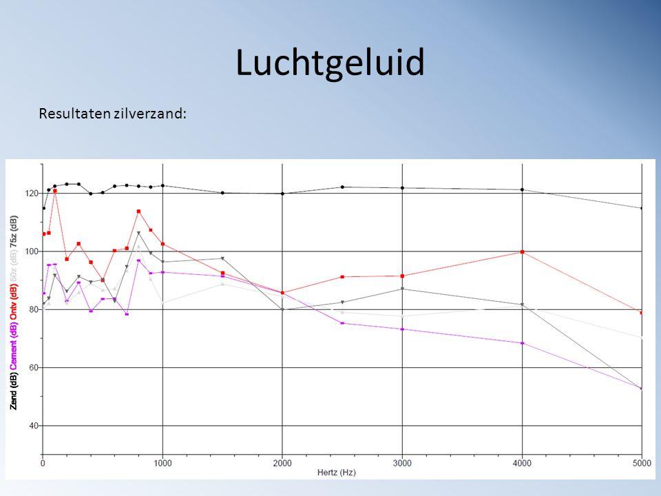 Luchtgeluid Resultaten zilverzand: