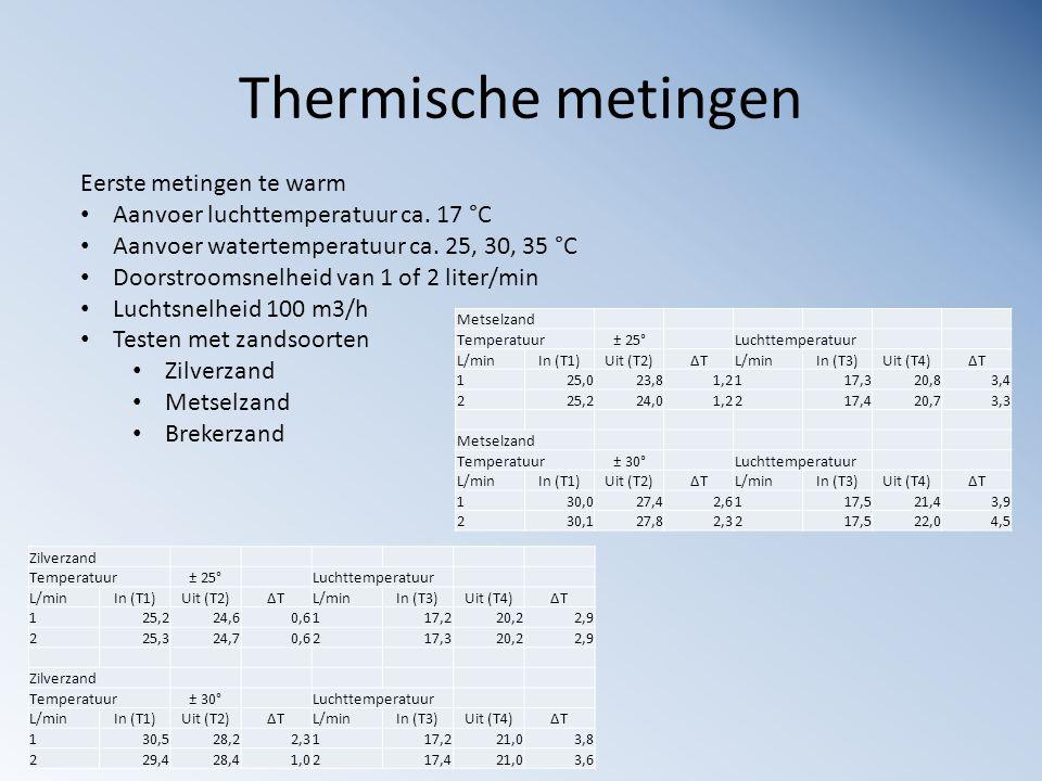 Thermische metingen Eerste metingen te warm