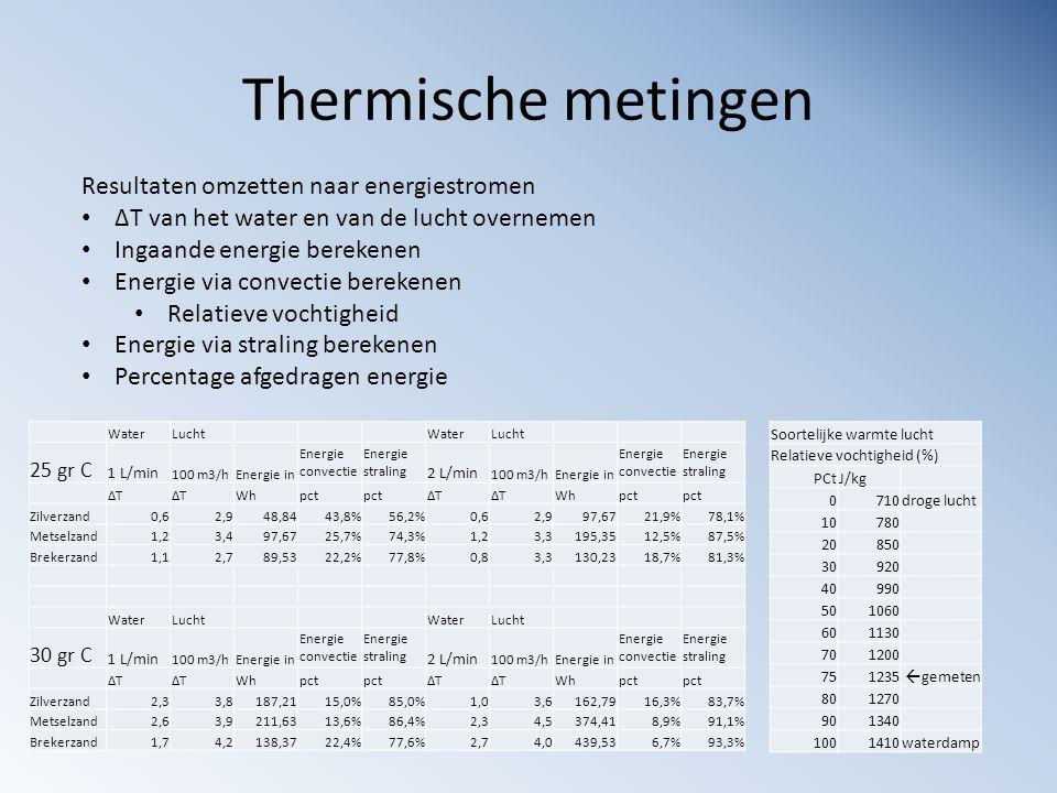 Thermische metingen Resultaten omzetten naar energiestromen