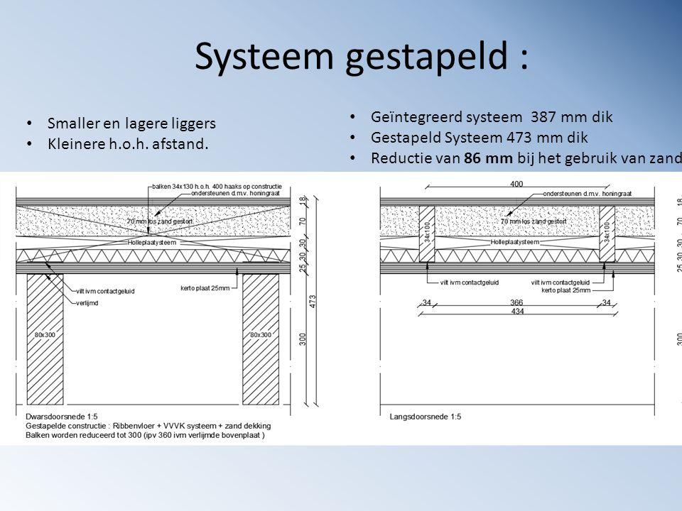 Systeem gestapeld : Geïntegreerd systeem 387 mm dik