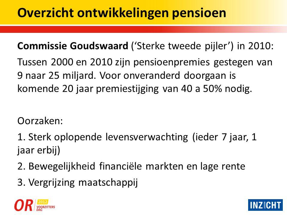Overzicht ontwikkelingen pensioen