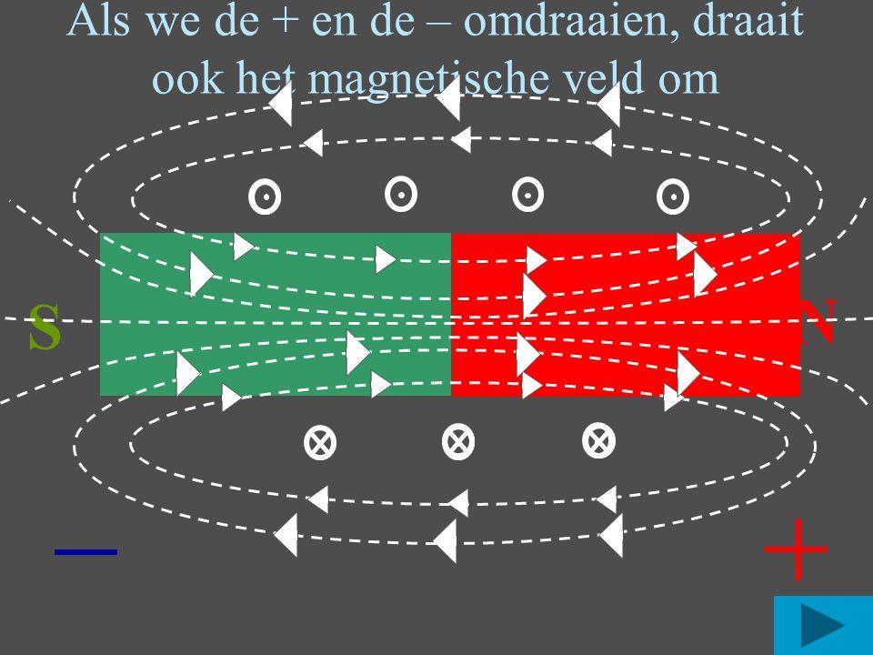 Als we de + en de – omdraaien, draait ook het magnetische veld om