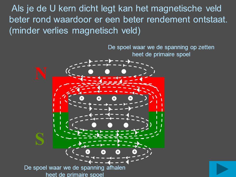 Als je de U kern dicht legt kan het magnetische veld beter rond waardoor er een beter rendement ontstaat. (minder verlies magnetisch veld)