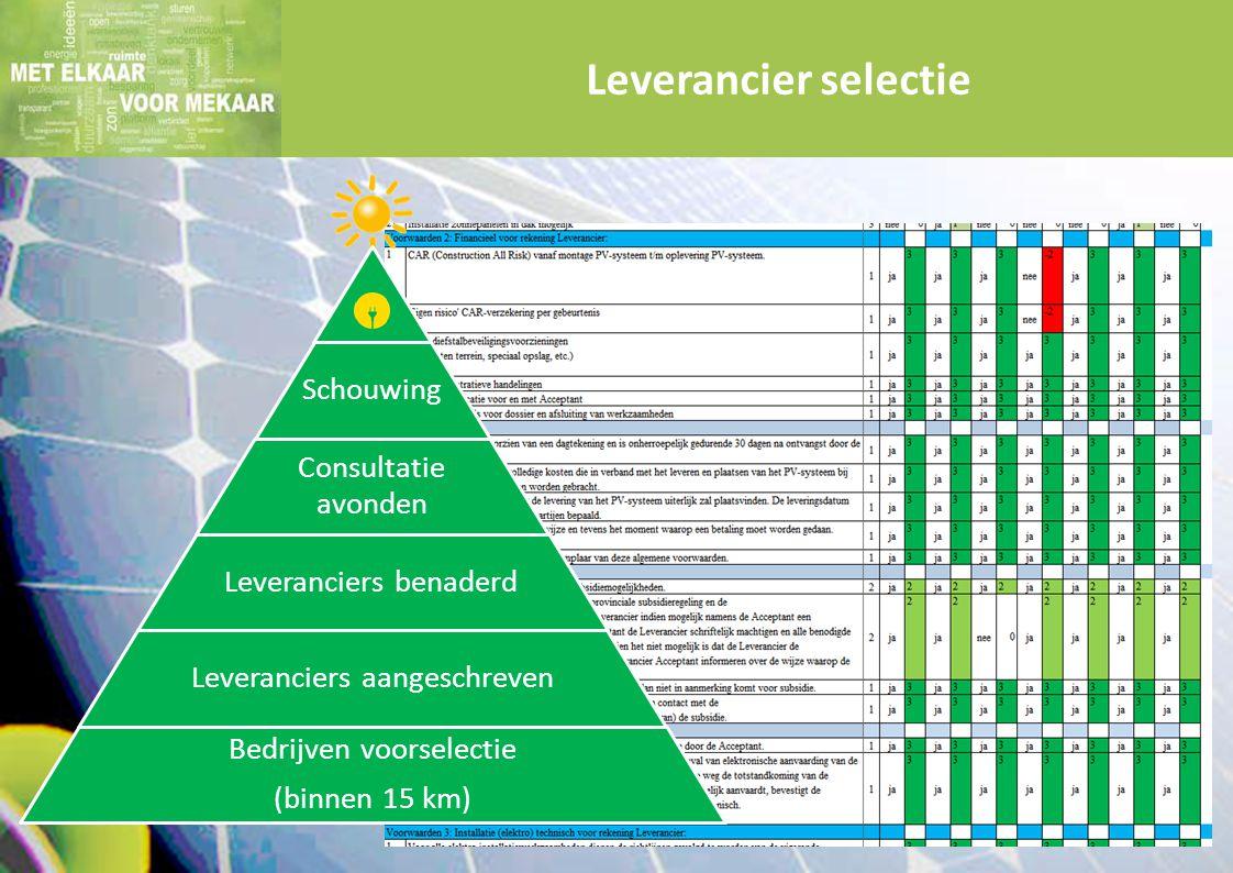 Leverancier selectie Schouwing Consultatie avonden