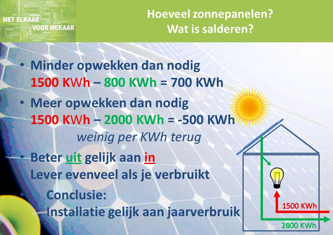 Minder opwekken dan nodig 1500 KWh – 800 KWh = 700 KWh