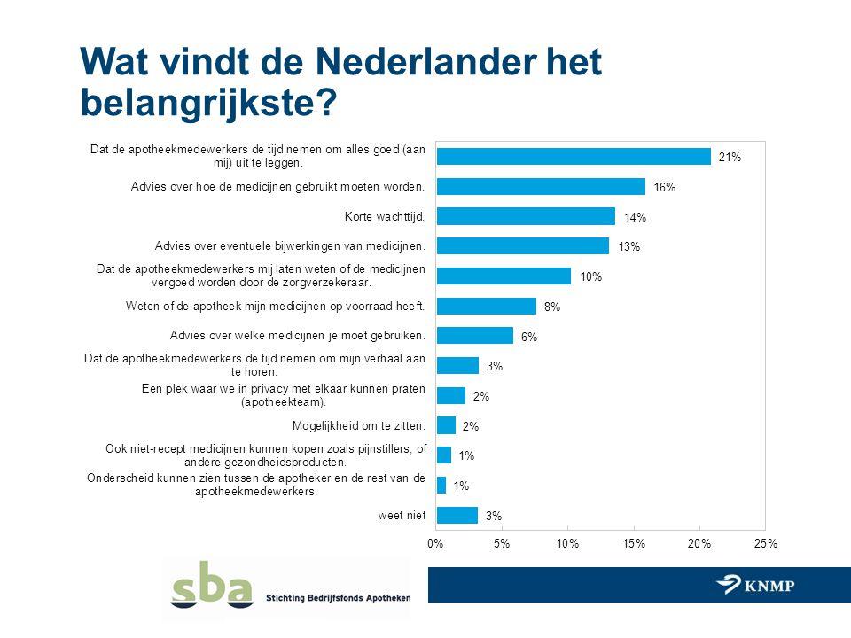 Wat vindt de Nederlander het belangrijkste