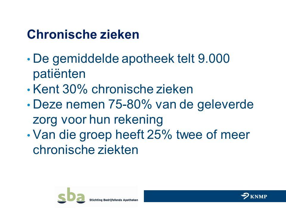 Chronische zieken De gemiddelde apotheek telt 9.000. patiënten. Kent 30% chronische zieken. Deze nemen 75-80% van de geleverde.