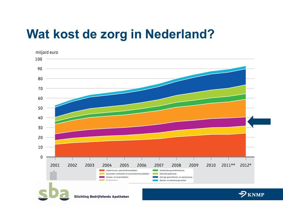 Wat kost de zorg in Nederland