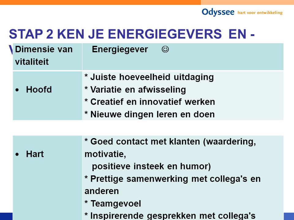 STAP 2 KEN JE ENERGIEGEVERS EN - VRETERS