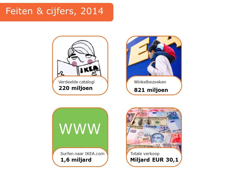 WWW Feiten & cijfers, 2014 220 miljoen 821 miljoen 1,6 miljard